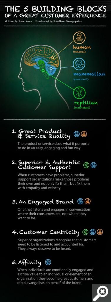 Müşteri Deneyimini Arttıran 5 Yapı Taşı
